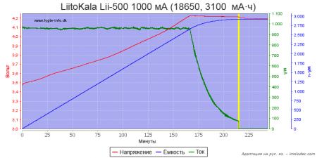 Тест № 1 Зарядка Li-ion аккумулятора
