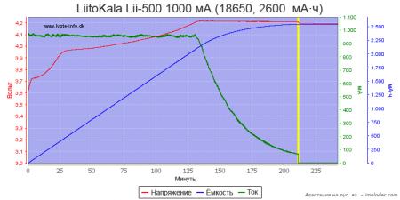 Тест № 2 Зарядка Li-ion аккумулятора