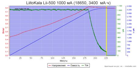 Тест № 3 Зарядка Li-ion аккумулятора