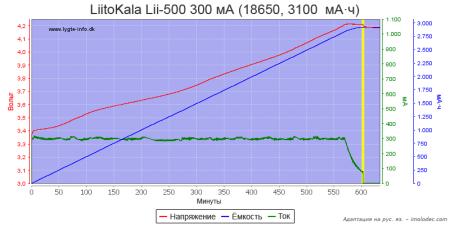Тест № 4 Зарядка Li-ion аккумулятора