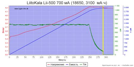 Тест № 5 Зарядка Li-ion аккумулятора