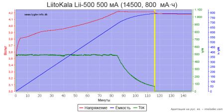 Тест № 6 Зарядка Li-ion аккумулятора