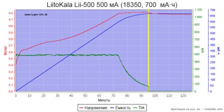 Тест № 7 Зарядка Li-ion аккумулятора