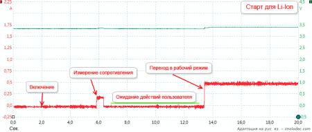 График энергопотребления Lii-500 при зарядке Li-ion аккумуляторов