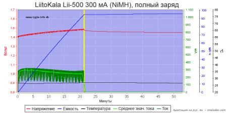 Тест № 12 Зарядка NiMH аккумулятора