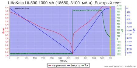 Тест № 14 Быстрый тест Li-ion аккумулятора