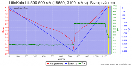 Тест № 15 Быстрый тест Li-ion аккумулятора