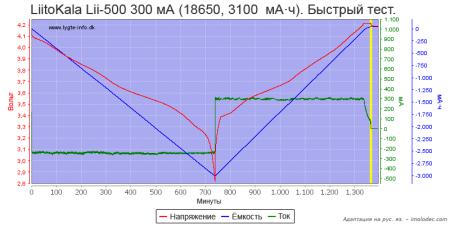 Тест № 16 Быстрый тест Li-ion аккумулятора