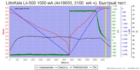 Тест № 17 Быстрый тест нескольких Li-ion аккумуляторов