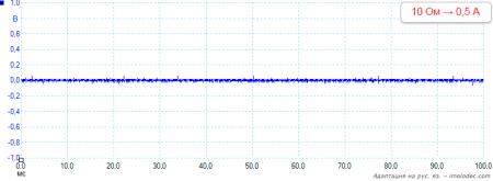 Уровень пульсаций USB выхода при нагрузке 0,5 А