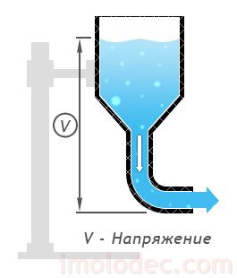 Напряжение можно представить как давление, создаваемое водой