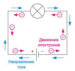 Направление тока и движения электронов в замкнутой цепи