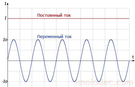 График переменного и постоянного токов