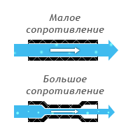 Электрическое сопротивление на примере водопроводной трубы