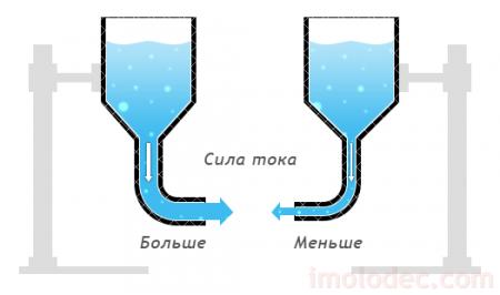 Разная скорость потоков – разная сила тока