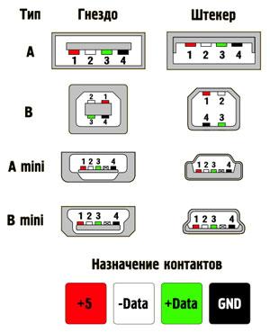 Цоколевка USB