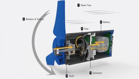 Конструкция переносной зарядки - турбины Estream