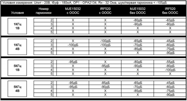 Результаты измерения искажений усилителя для наушников «Гамма»