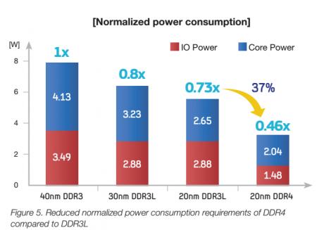 DDR4 выполненная по 20-нм техпроцессу потребляет в 2 раза меньше мощность, чем DDR3