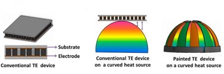 Термокраска вырабатывающая электричество