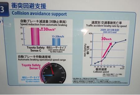 """Автоматическая система торможения """"Toyota Safety Sense C"""""""