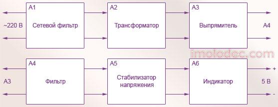Структурная схема блока питания на 5 В